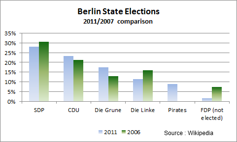 Berlin State Election 2011, Party Votes