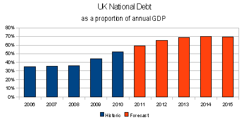 National Debt as % of Product