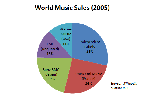 World music sales, 2005. Source: Wikipedia.