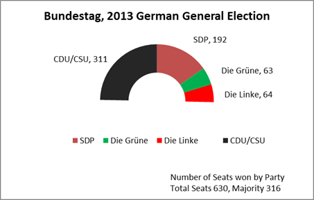 GermanElection2013-Bundestag