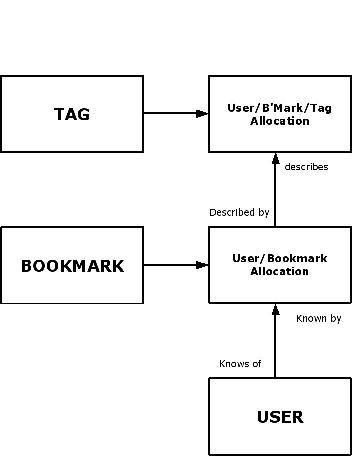a bookmark data model