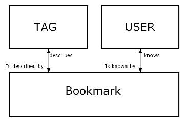 Optimised ERD for a bookmarks file
