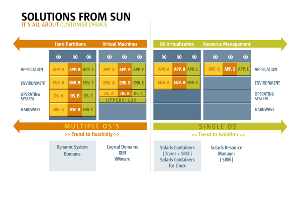 virtualisation spectrum sun microsystems