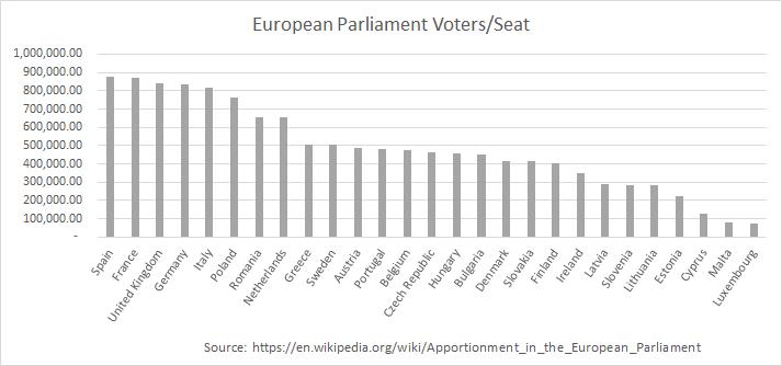 votespermep-chart