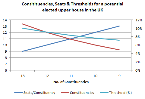 Chart: Seats, Constituencies and Thresholds : House of Lords Reform 20102