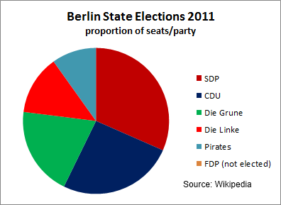 Berlin State Council, seats by party 2011