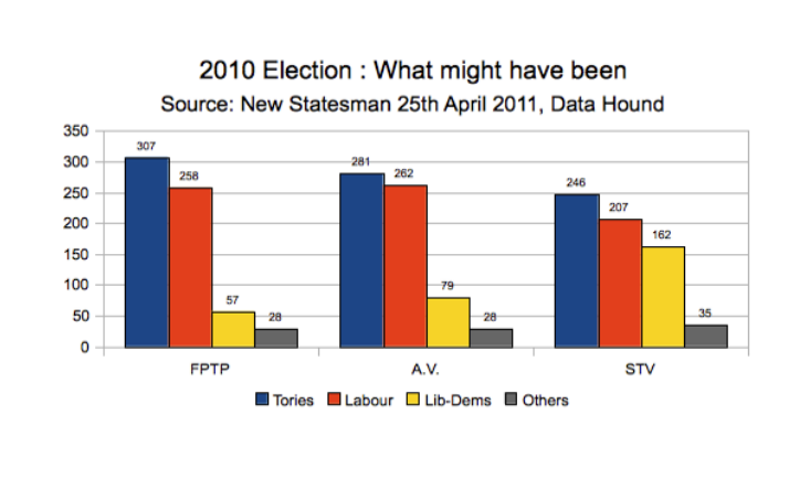 If we'd not been using FPTP in May 2011