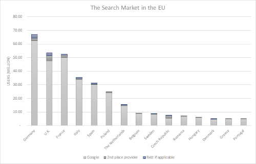 Google Search's Market share and footprint in Europe
