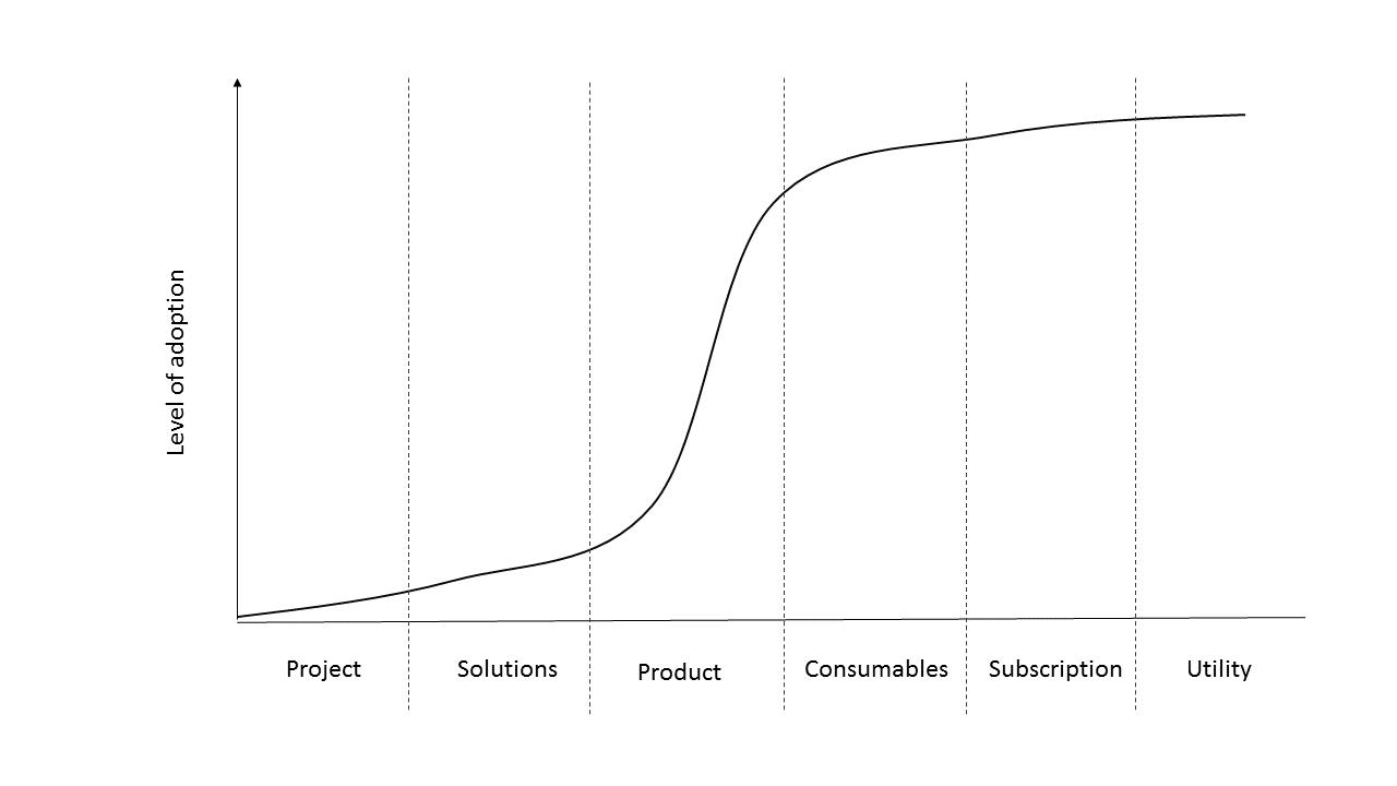 S-Curve Services