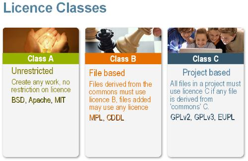 3 Licence Classes-w500