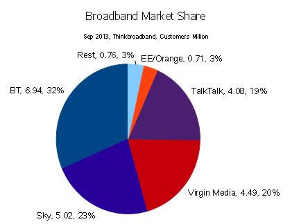 broadbandshare