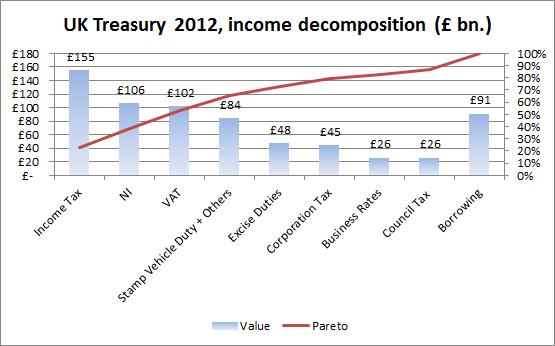 budgetincome2012 chart